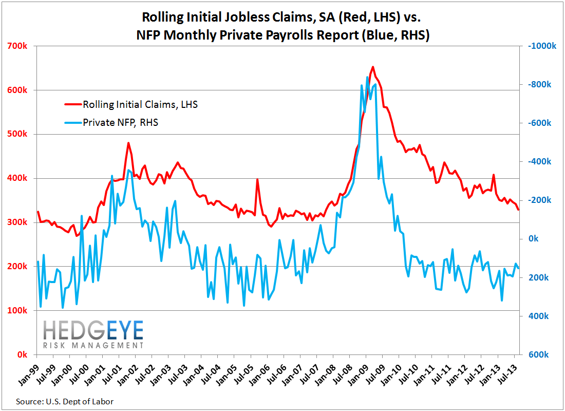 INITIAL CLAIMS: REMEMBER APRIL 1999 OR JAN 2006? THAT'S WHERE CLAIMS ARE TODAY - 17