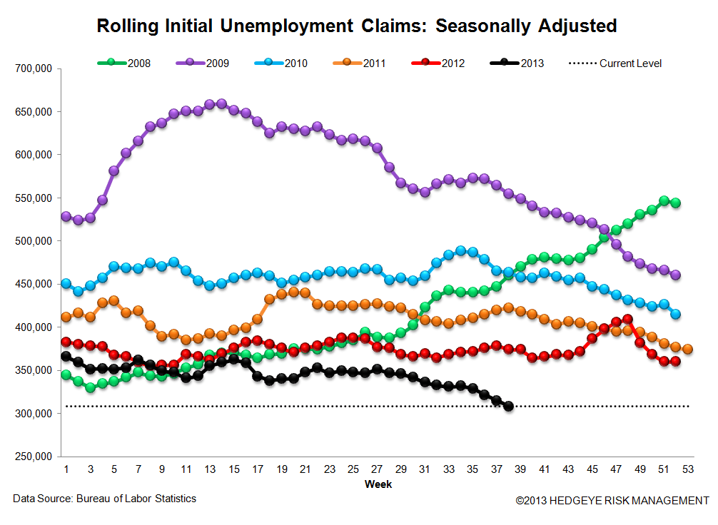 INITIAL CLAIMS: REMEMBER APRIL 1999 OR JAN 2006? THAT'S WHERE CLAIMS ARE TODAY - 3