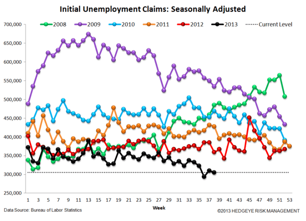 INITIAL CLAIMS: REMEMBER APRIL 1999 OR JAN 2006? THAT'S WHERE CLAIMS ARE TODAY - 4