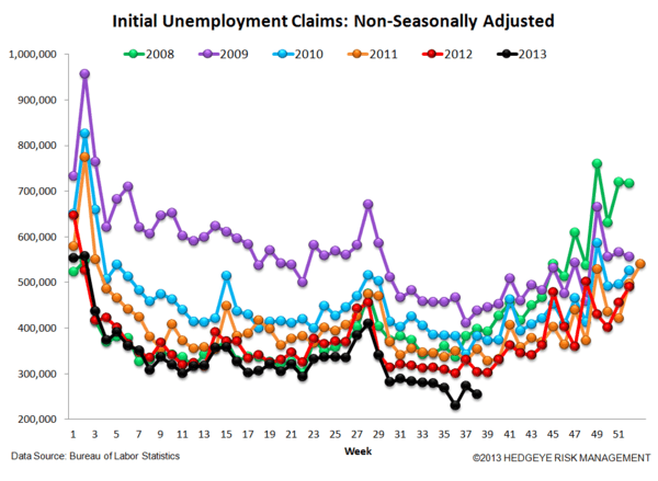 INITIAL CLAIMS: REMEMBER APRIL 1999 OR JAN 2006? THAT'S WHERE CLAIMS ARE TODAY - 5