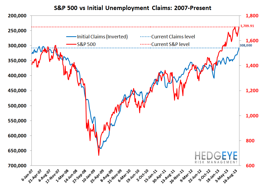 INITIAL CLAIMS: REMEMBER APRIL 1999 OR JAN 2006? THAT'S WHERE CLAIMS ARE TODAY - 7