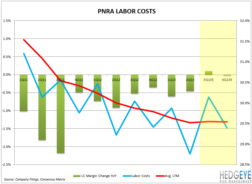 PNRA: NO QUICK-FIX RECIPE - pnra chart2