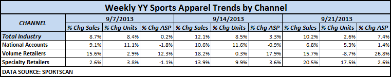 What's New in Today in Retail (9/26) - chart3 9 26