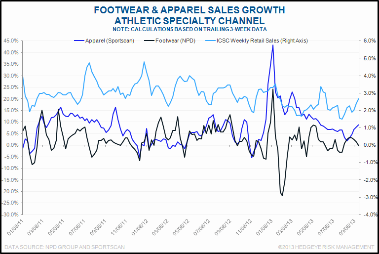 What's New in Today in Retail (9/26) - chart6 9 26