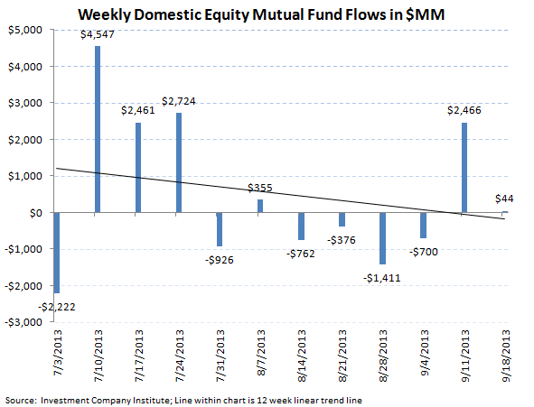 ICI Fund Flow Survey - Continued Weakness in Munis...BEN has the Most Exposure - ICI chart 3