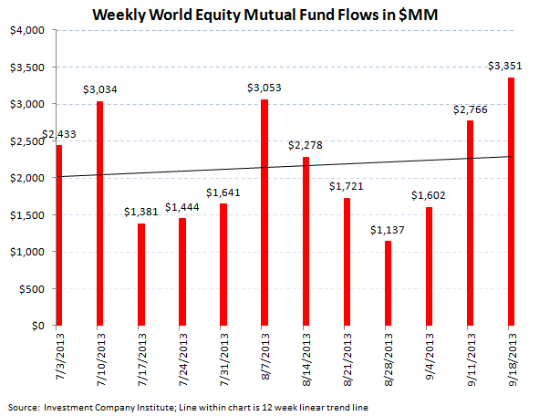 ICI Fund Flow Survey - Continued Weakness in Munis...BEN has the Most Exposure - ICI chart 4