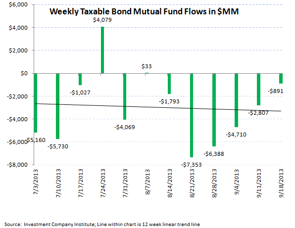 ICI Fund Flow Survey - Continued Weakness in Munis...BEN has the Most Exposure - ICI chart 5