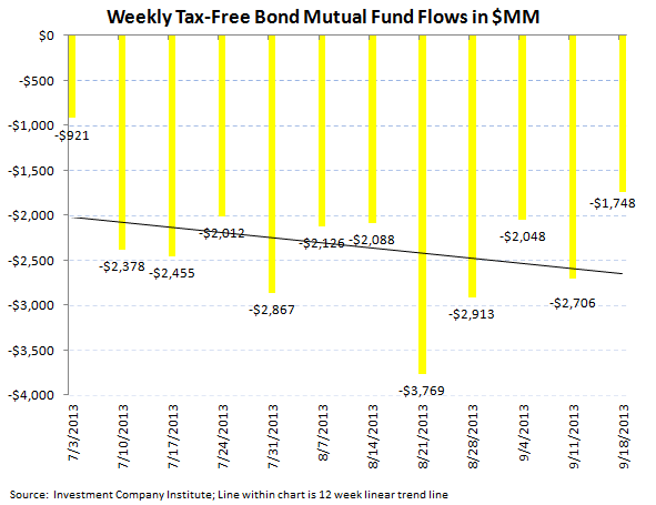 ICI Fund Flow Survey - Continued Weakness in Munis...BEN has the Most Exposure - ICI chart 6