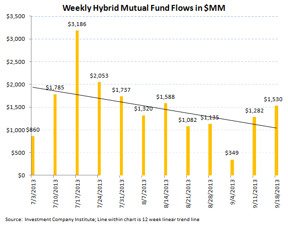 ICI Fund Flow Survey - Continued Weakness in Munis...BEN has the Most Exposure - ICI chart 7