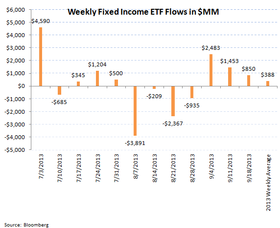 ICI Fund Flow Survey - Continued Weakness in Munis...BEN has the Most Exposure - ICI chart 9
