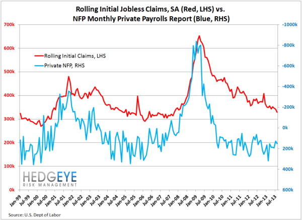 INITIAL CLAIMS:  FORESHADOWING A BIG PAYROLL BEAT NEXT WEEK? - JS 2