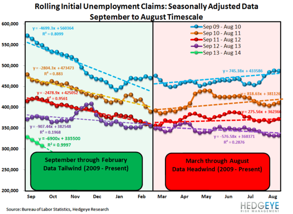 INITIAL CLAIMS:  FORESHADOWING A BIG PAYROLL BEAT NEXT WEEK? - JS 4