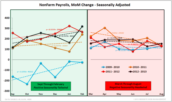 INITIAL CLAIMS:  FORESHADOWING A BIG PAYROLL BEAT NEXT WEEK? - NFP Seasonality