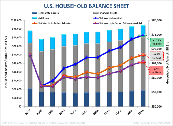 Household Wealth Up, Income...Not So Much - HH BS 2Q13