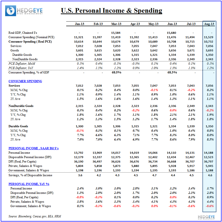 Household Wealth Up, Income...Not So Much - Income   Spending 092613