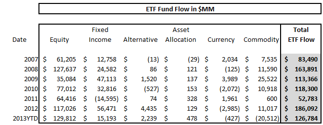 ICI Fund Flow Survey - Weekly Taxable Bond Flow Rebounds but Year-to-Date Tally Spells Rotation - ICI chart 11