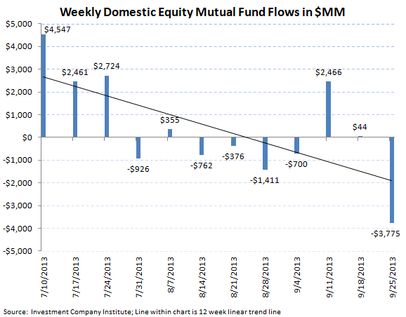 ICI Fund Flow Survey - Weekly Taxable Bond Flow Rebounds but Year-to-Date Tally Spells Rotation - ICI chart 2