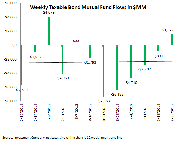ICI Fund Flow Survey - Weekly Taxable Bond Flow Rebounds but Year-to-Date Tally Spells Rotation - ICI chart 4