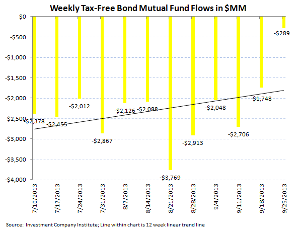ICI Fund Flow Survey - Weekly Taxable Bond Flow Rebounds but Year-to-Date Tally Spells Rotation - ICI chart 5