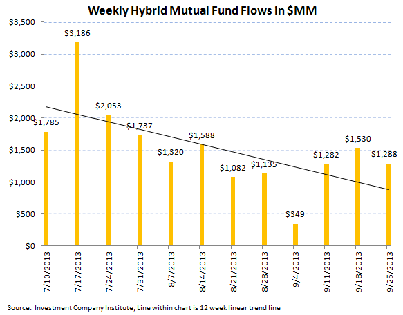 ICI Fund Flow Survey - Weekly Taxable Bond Flow Rebounds but Year-to-Date Tally Spells Rotation - ICI chart 6
