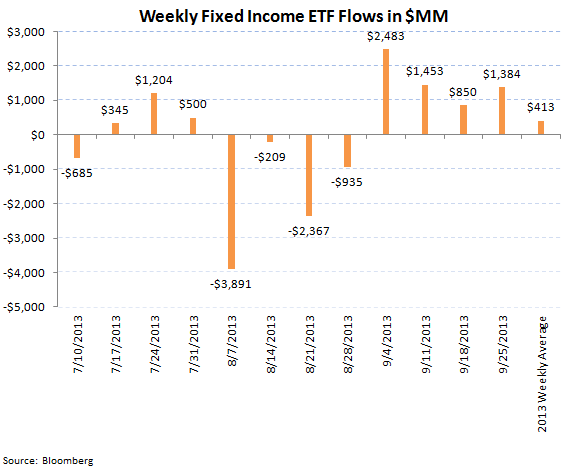 ICI Fund Flow Survey - Weekly Taxable Bond Flow Rebounds but Year-to-Date Tally Spells Rotation - ICI chart 8
