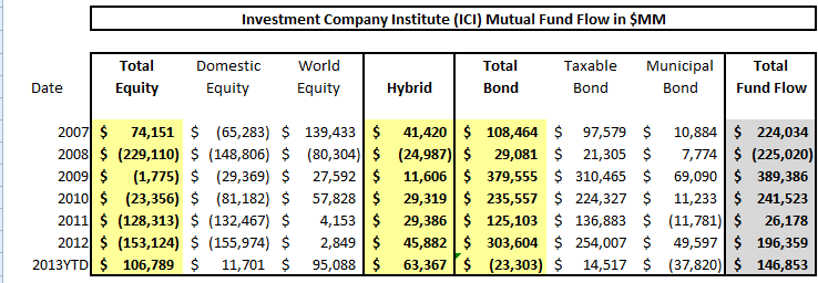 ICI Fund Flow Survey - Weekly Taxable Bond Flow Rebounds but Year-to-Date Tally Spells Rotation - ICI chart 9