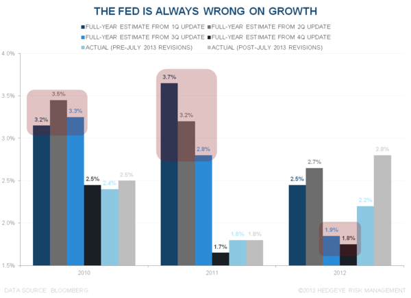How Good Is The Fed at Forecasting? - ddale1