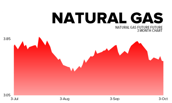 October 3, 2013 - natgas