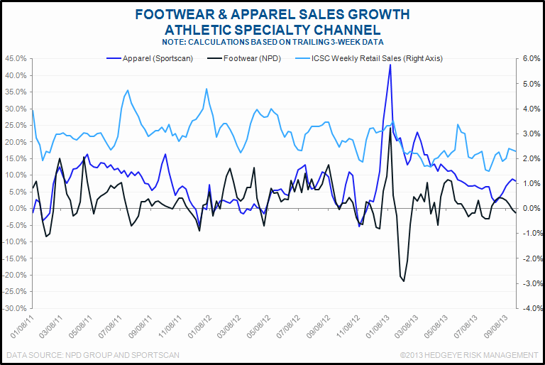 What's New Today in Retail (10/3) - chart4 10 3
