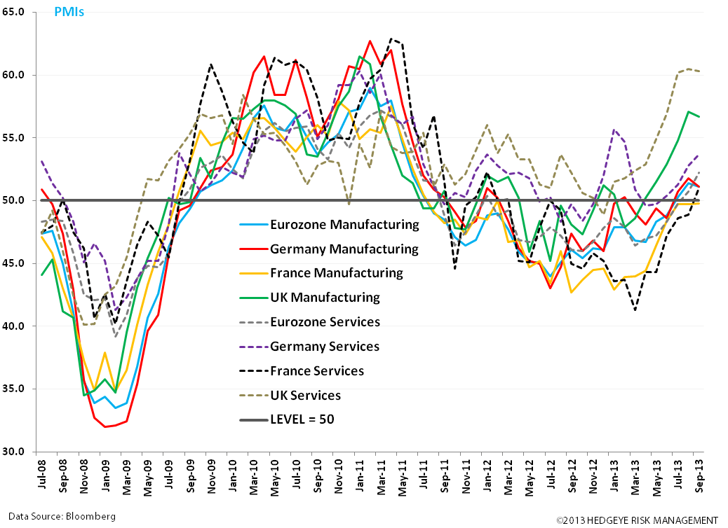 CHART OF THE DAY: Euro PMIs Grind Higher; Italy's Govt Intact…For Now - zz. pmi