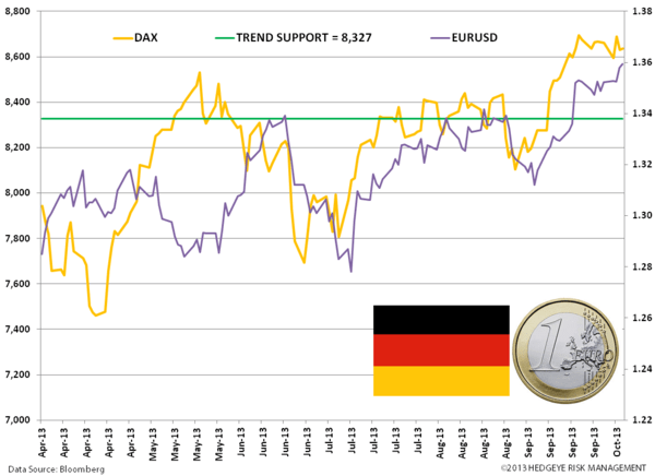 Euro PMIs Grind Higher; Italy's Govt Intact…For Now - zz. dax