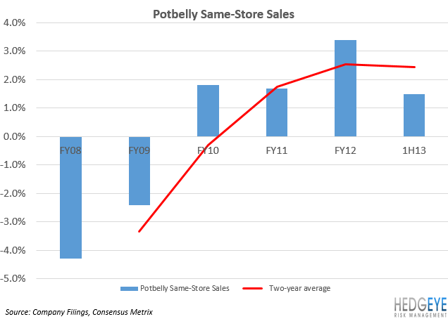 POTBELLY (PBPB): THE LATEST RESTAURANT IPO - SSS
