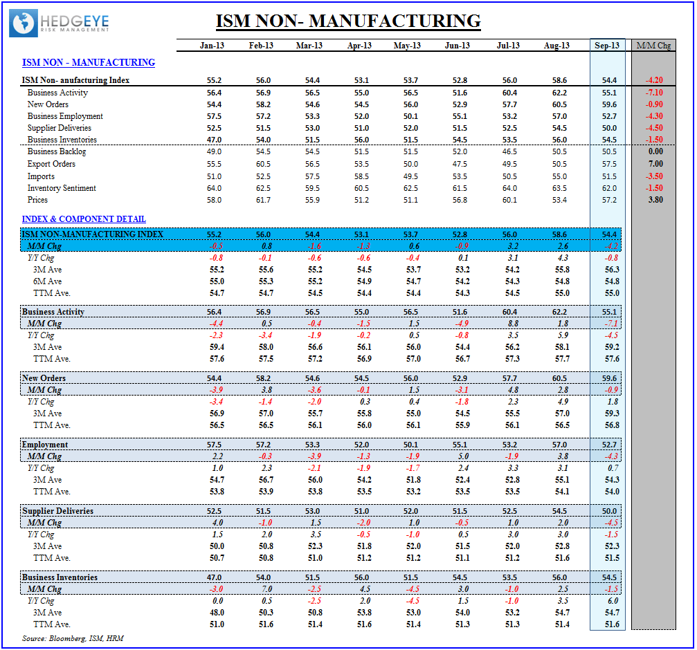 INITIAL CLAIMS & ISM:  Steady Strength vs Sequential Softness  - ISM Non mfg table