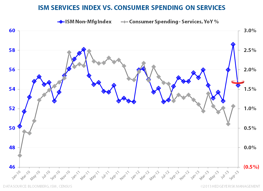 INITIAL CLAIMS & ISM:  Steady Strength vs Sequential Softness  - ISM Services vs Service Spending