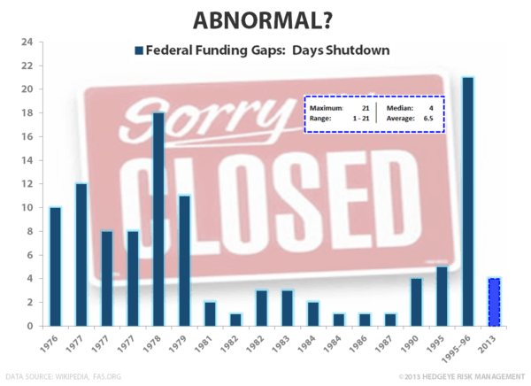 CHART OF THE DAY: Collision Course	 - Shutdown