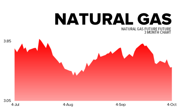 October 4, 2013 - natgas