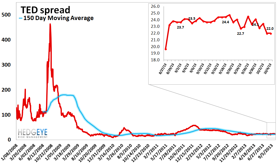 MONDAY MORNING RISK MONITOR: US SOV SWAPS CONTINUE TO RIP / INTERBANK MEASURES STABLE FOR NOW - 7
