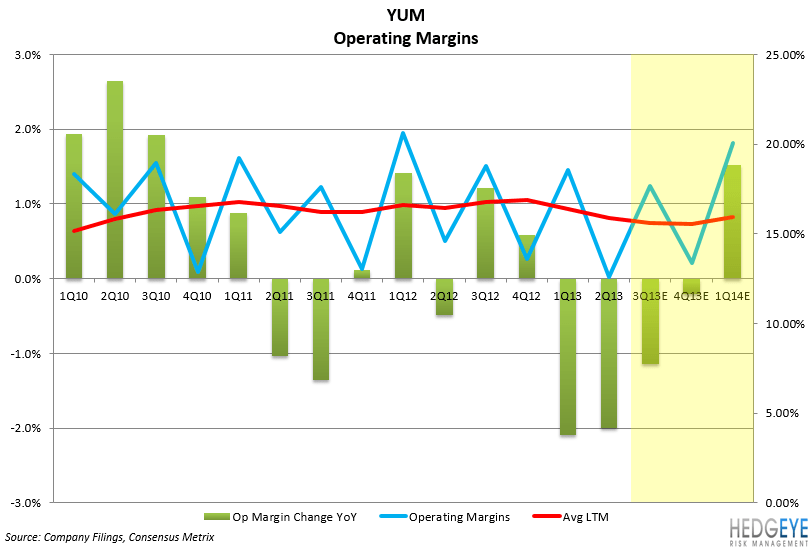 YUM: ONE MORE QUARTER - yum operating margins