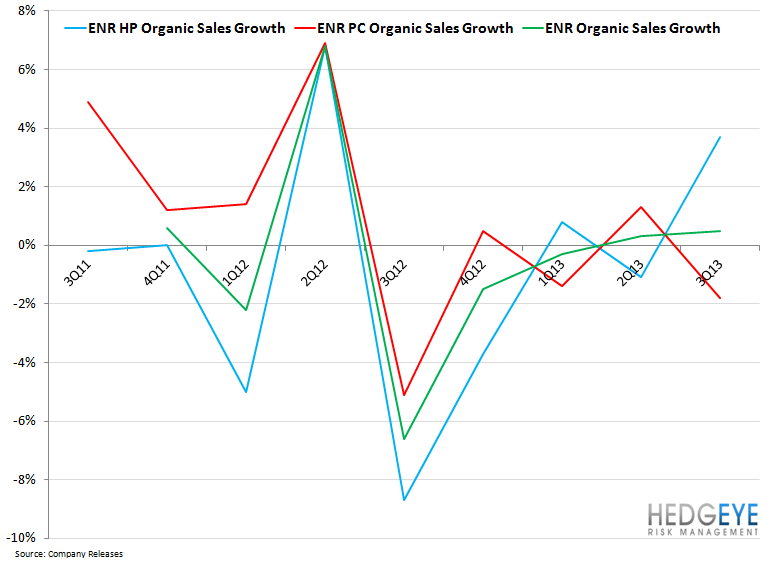 ENR – Is the Bottom In? - ENR organic growth