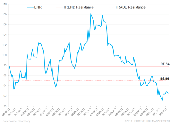 ENR – Is the Bottom In? - enr levels