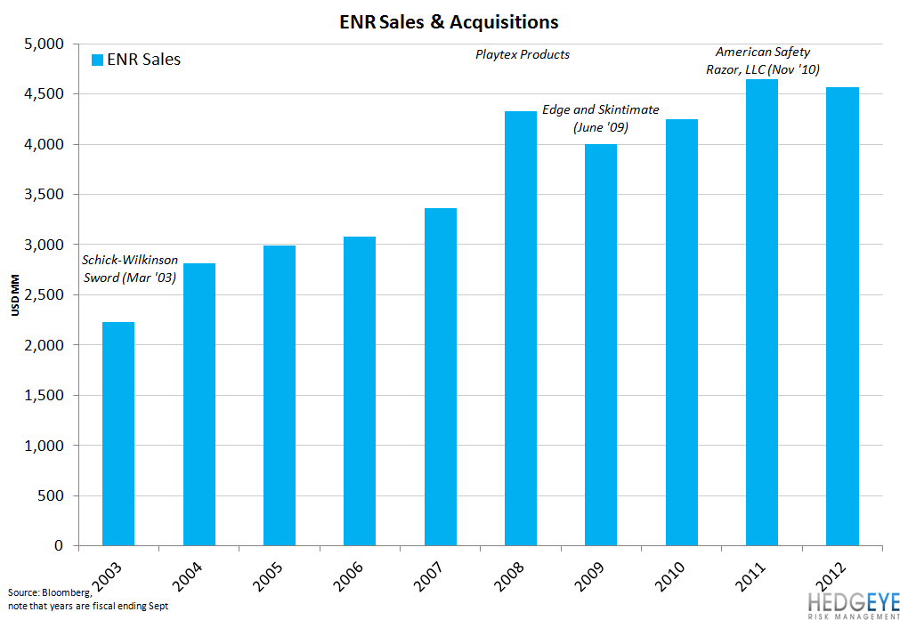 ENR – Is the Bottom In? - enr sales and acui