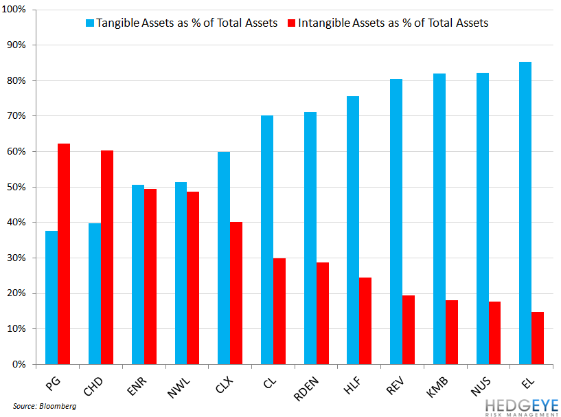 ENR – Is the Bottom In? - intangible tangible assets