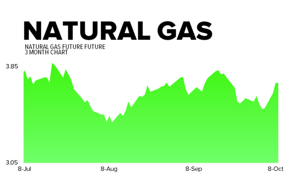 October 9, 2013 - natgas