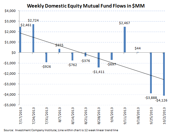 ICI Fund Flow Survey - No Follow Through in Bonds from the Inflow Last Week - ICI chart 2