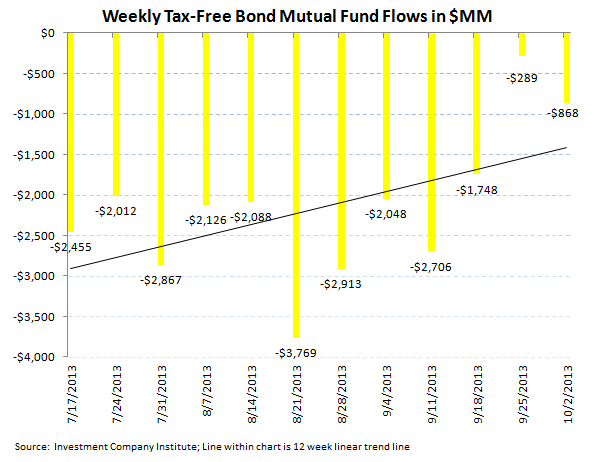 ICI Fund Flow Survey - No Follow Through in Bonds from the Inflow Last Week - ICI chart 5