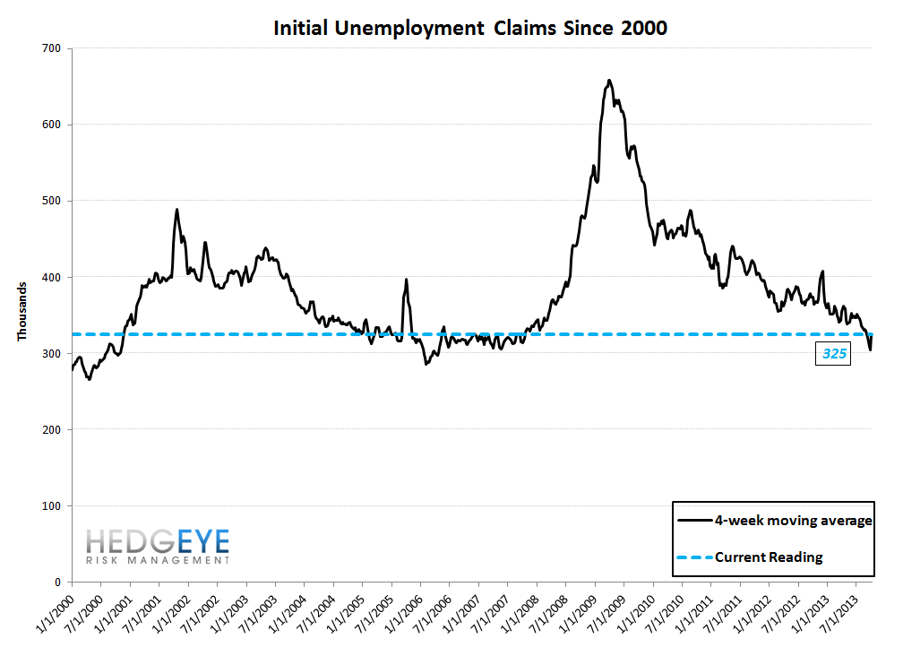 INITIAL CLAIMS: TOO GOOD TO BE TRUE? - 10