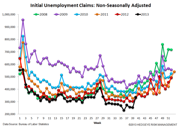 INITIAL CLAIMS: TOO GOOD TO BE TRUE? - 5