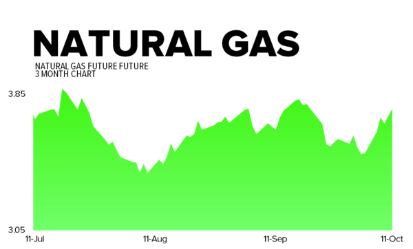 October 11, 2013 - natgas