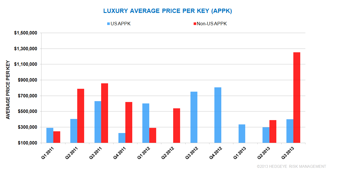 Q3 2013 GLOBAL HOTEL TRANSACTIONS (UUP/LUXURY) - 3