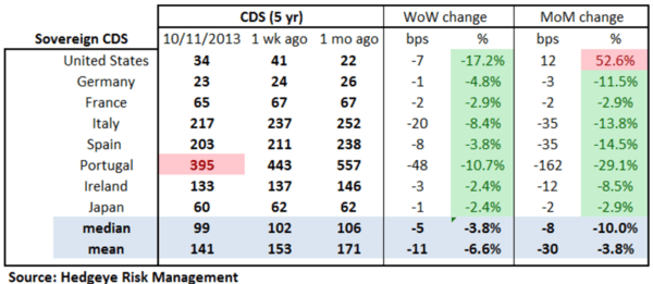European Banking Monitor: Swaps Tighten on Expectations of D.C. Resolve - aa. cds